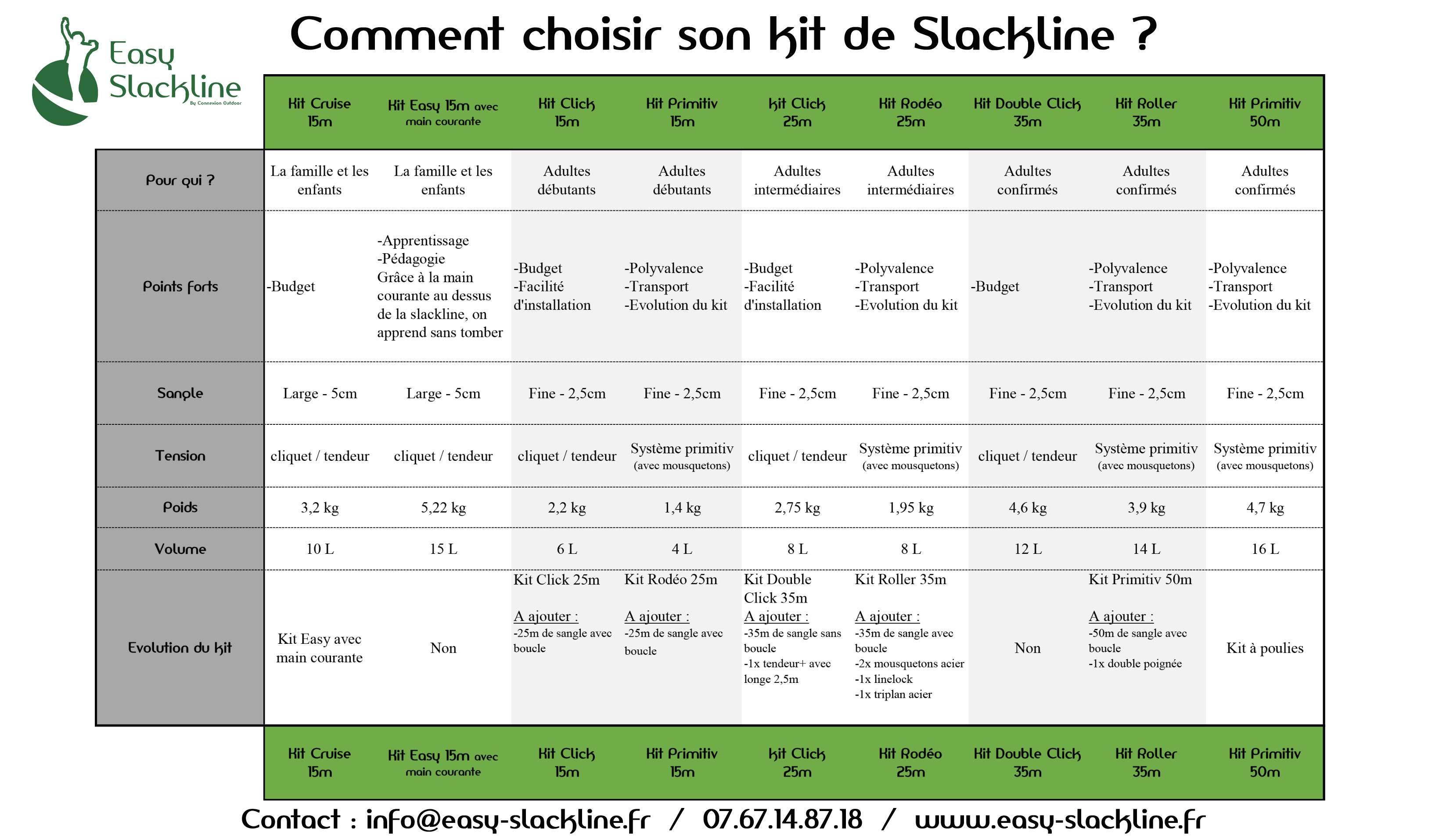 Choisir une slackline - easy slackline