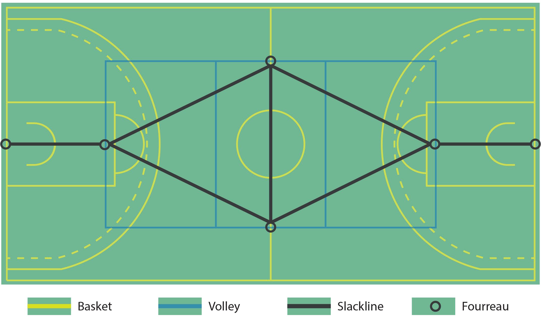 implantation poteau de slackline dans salle de sport